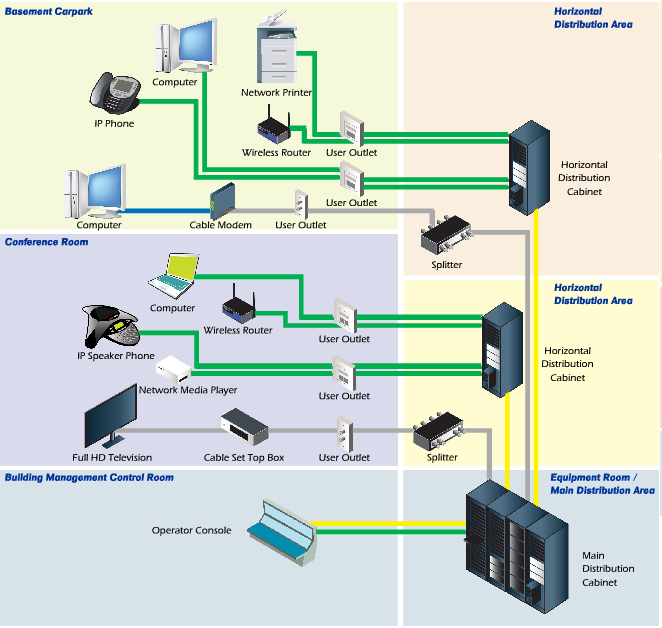 elv technologies structured cabling system Wiring Diagram Fo Fors Taurus Ignition Wiring Diagram